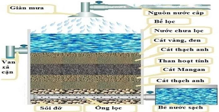 Cách làm bể lọc nước giếng khoan và lợi ích của bể lọc