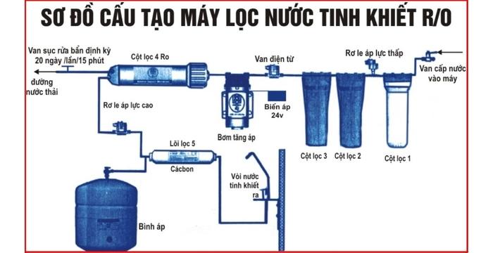Hệ thống lọc nước RO - Quy trình và cách thức hoạt động