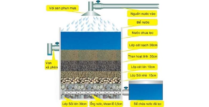 Dụng cụ lọc nước - Những điều bạn chưa biết