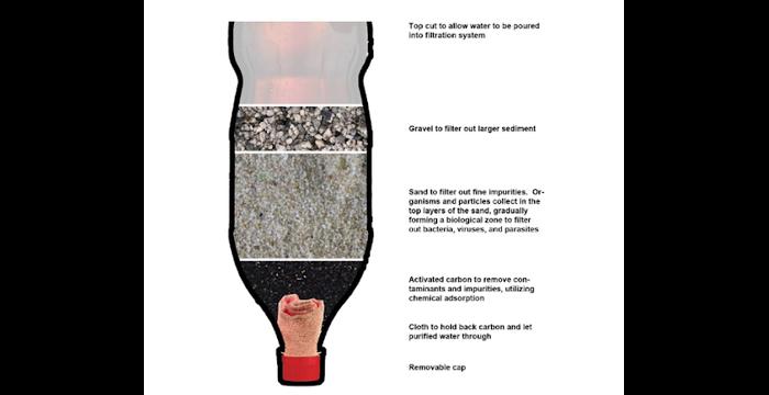 3 cách làm máy lọc nước tự chế đơn giản tại nhà